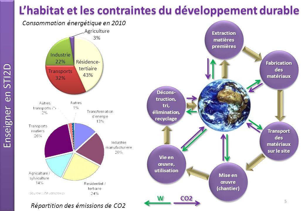 L'habitat et les contraintes du développement durable