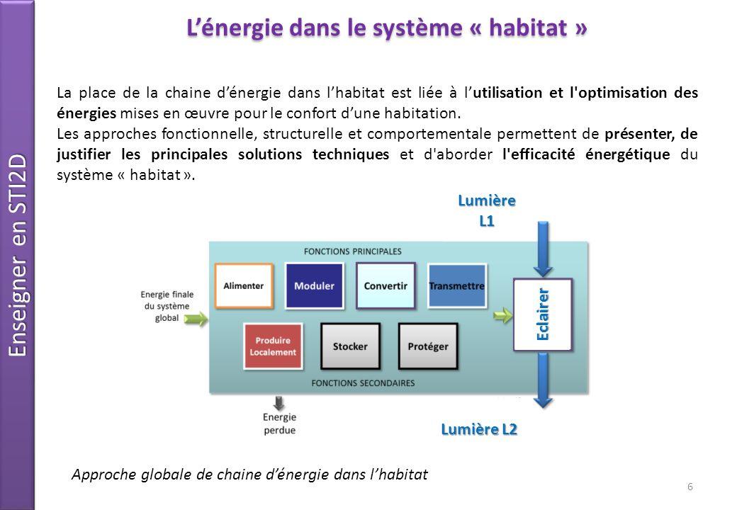 L'énergie dans le système « habitat »