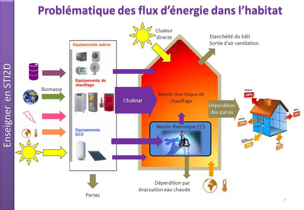 Problématique des flux d'énergie dans l'habitat