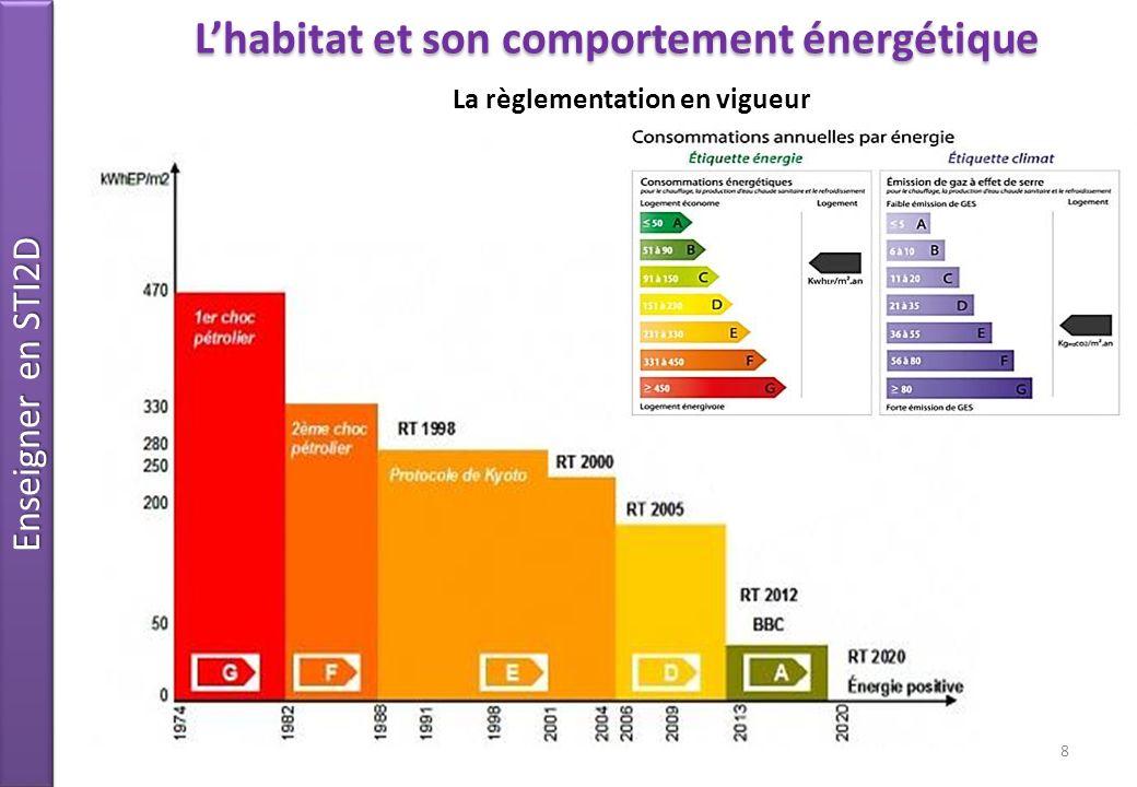 L'habitat et son comportement énergétique La règlementation en vigueur