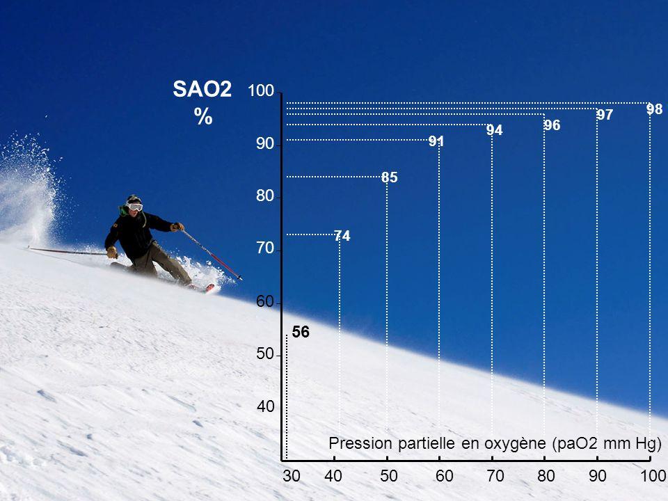 SAO2 % 100. 98. 97. 96. 94. 90. 91. 85. 80. 74. 70. 60. 56. 50. 40. Pression partielle en oxygène (paO2 mm Hg)