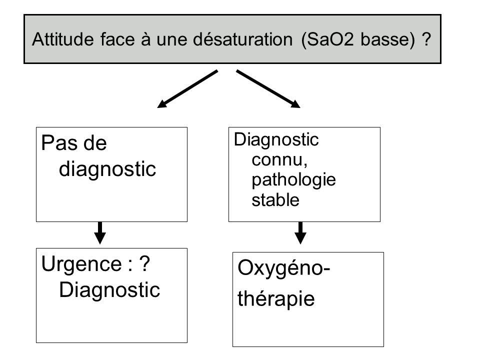Attitude face à une désaturation (SaO2 basse)