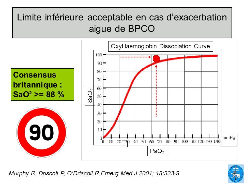Limite inférieure acceptable en cas d'exacerbation aigue de BPCO