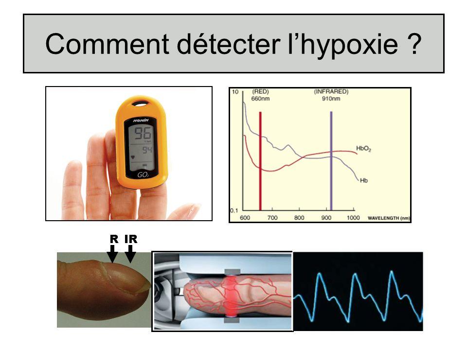 Comment détecter l'hypoxie