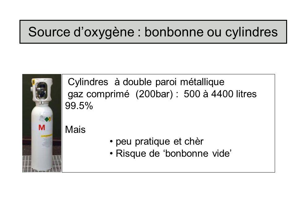 Source d'oxygène : bonbonne ou cylindres