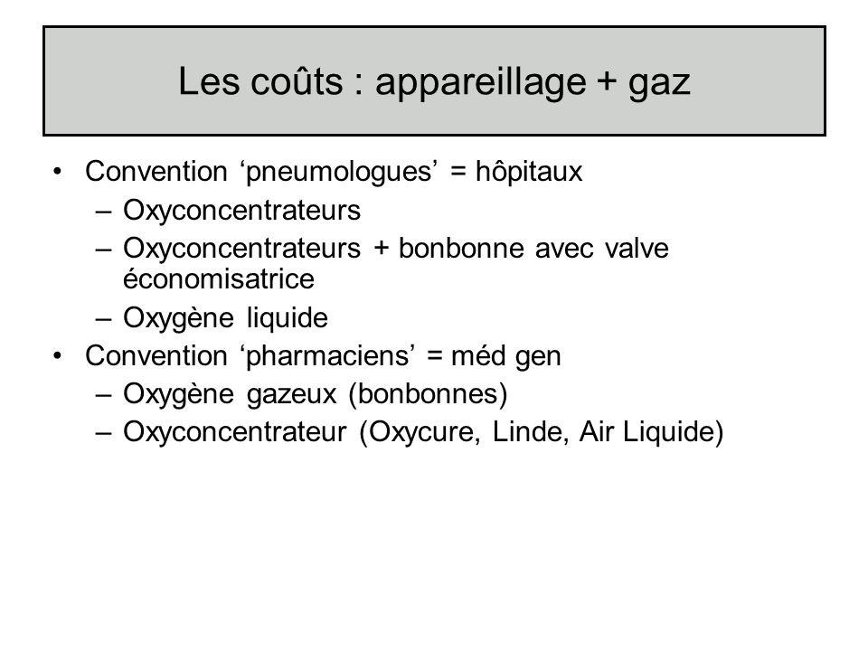 Les coûts : appareillage + gaz