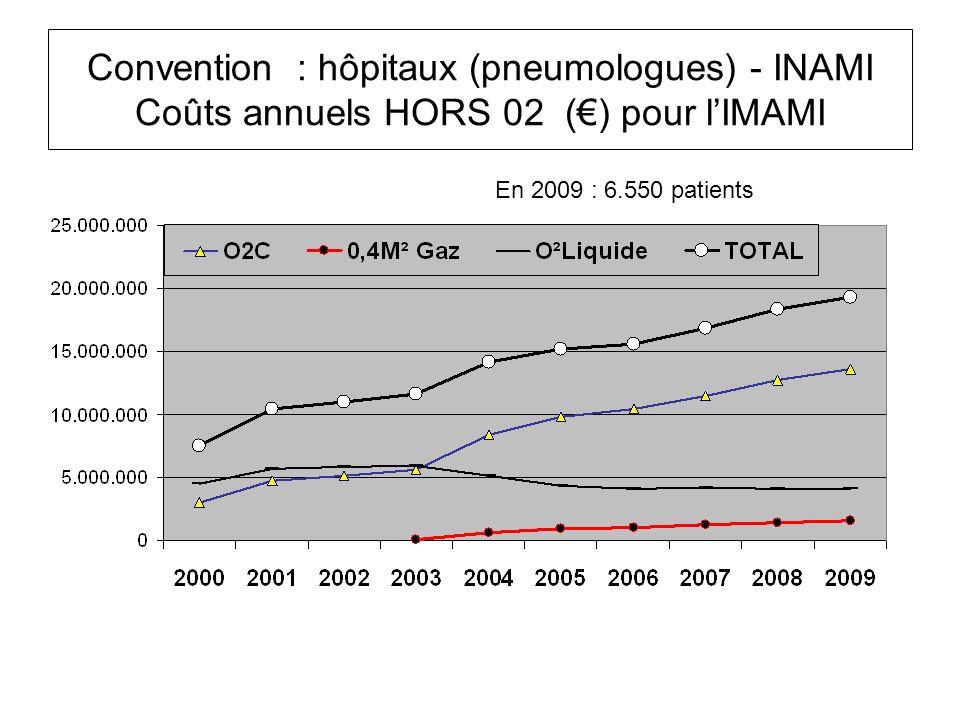 Convention : hôpitaux (pneumologues) - INAMI Coûts annuels HORS 02 (€) pour l'IMAMI