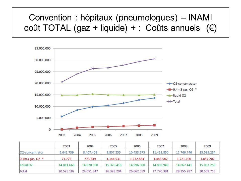 Convention : hôpitaux (pneumologues) – INAMI coût TOTAL (gaz + liquide) + : Coûts annuels (€)