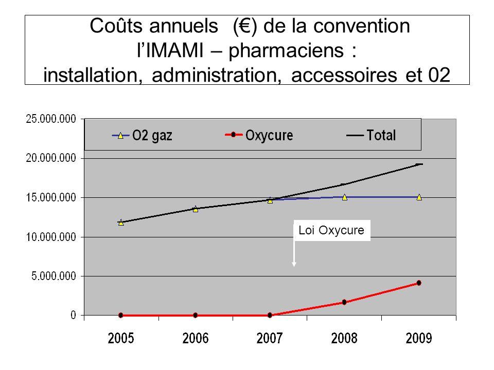 Coûts annuels (€) de la convention l'IMAMI – pharmaciens : installation, administration, accessoires et 02