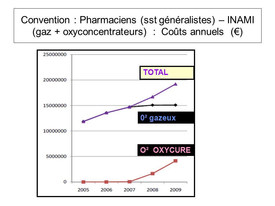Convention : Pharmaciens (sst généralistes) – INAMI (gaz + oxyconcentrateurs) : Coûts annuels (€)