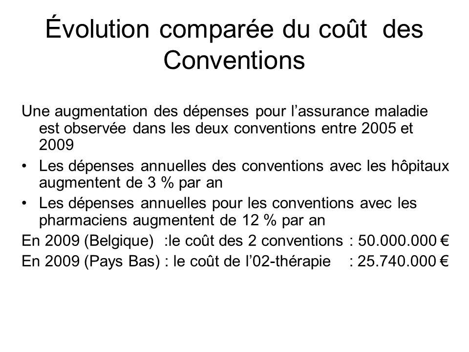 Évolution comparée du coût des Conventions