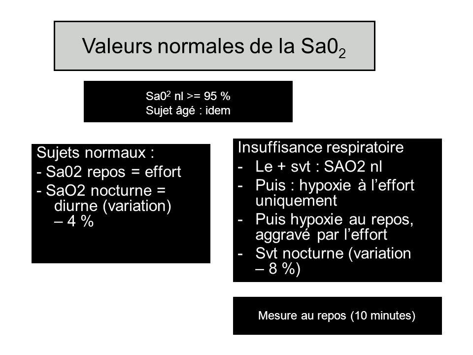 Valeurs normales de la Sa02