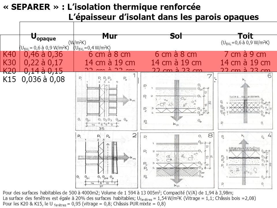 « SEPARER » : L'isolation thermique renforcée