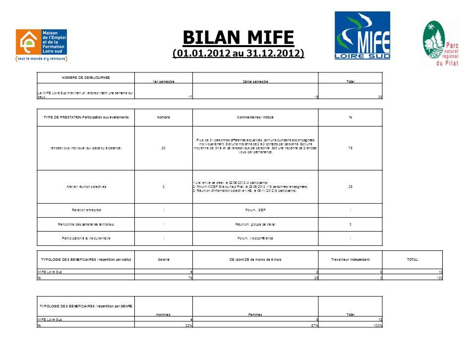 BILAN MIFE (01.01.2012 au 31.12.2012) NOMBRE DE DEMI-JOURNEE