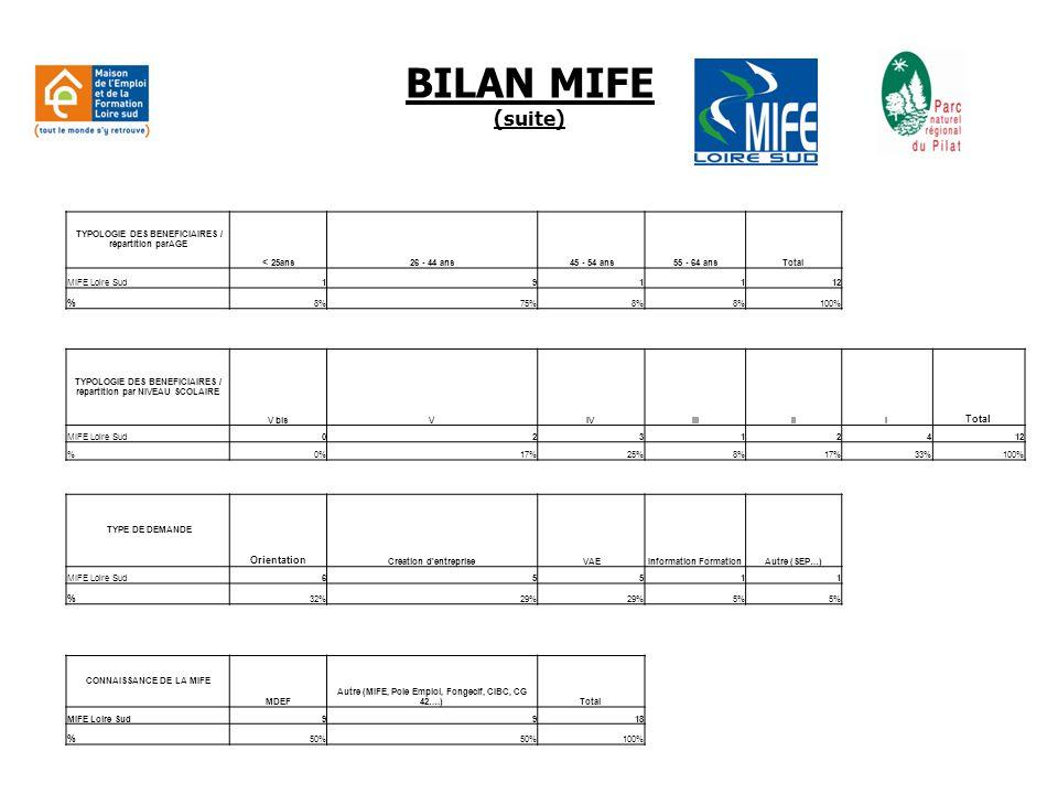 BILAN MIFE (suite) < 25ans % Orientation