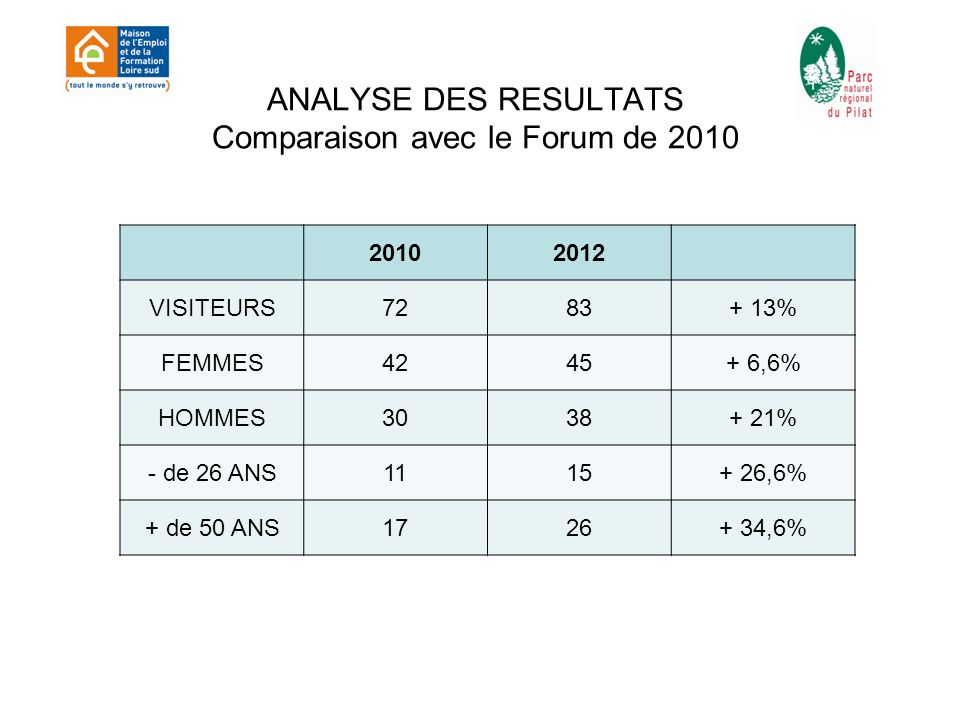 ANALYSE DES RESULTATS Comparaison avec le Forum de 2010