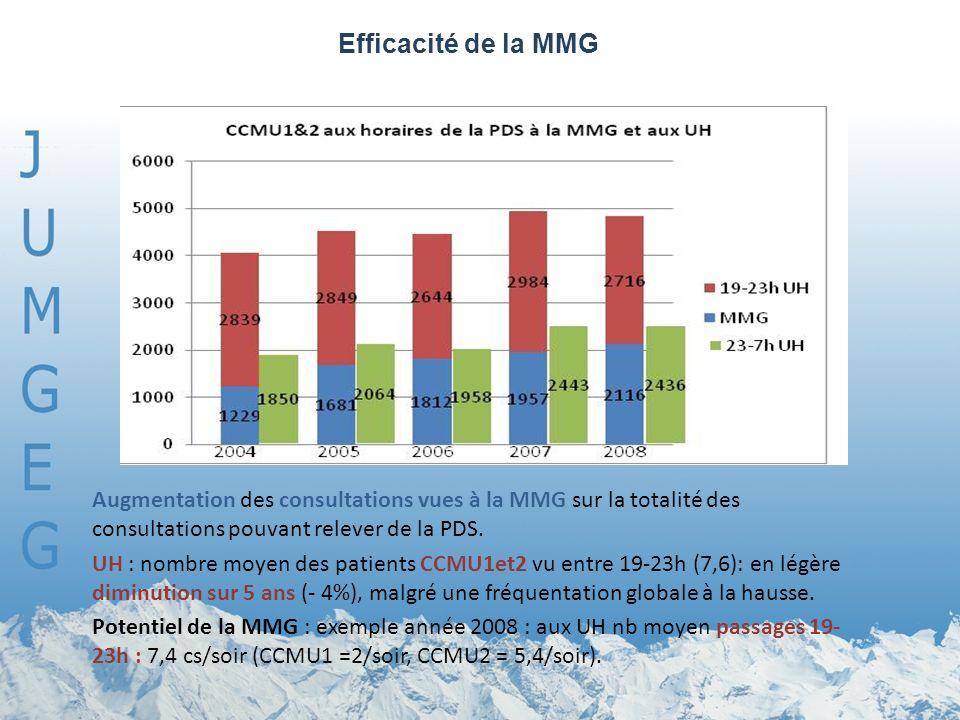 Efficacité de la MMG Les consultations vues à la MMG entre 19-23h représentent.