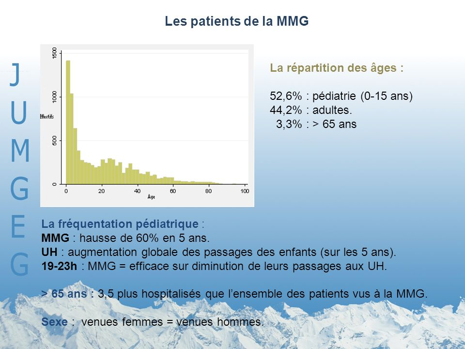 Les patients de la MMG La répartition des âges :