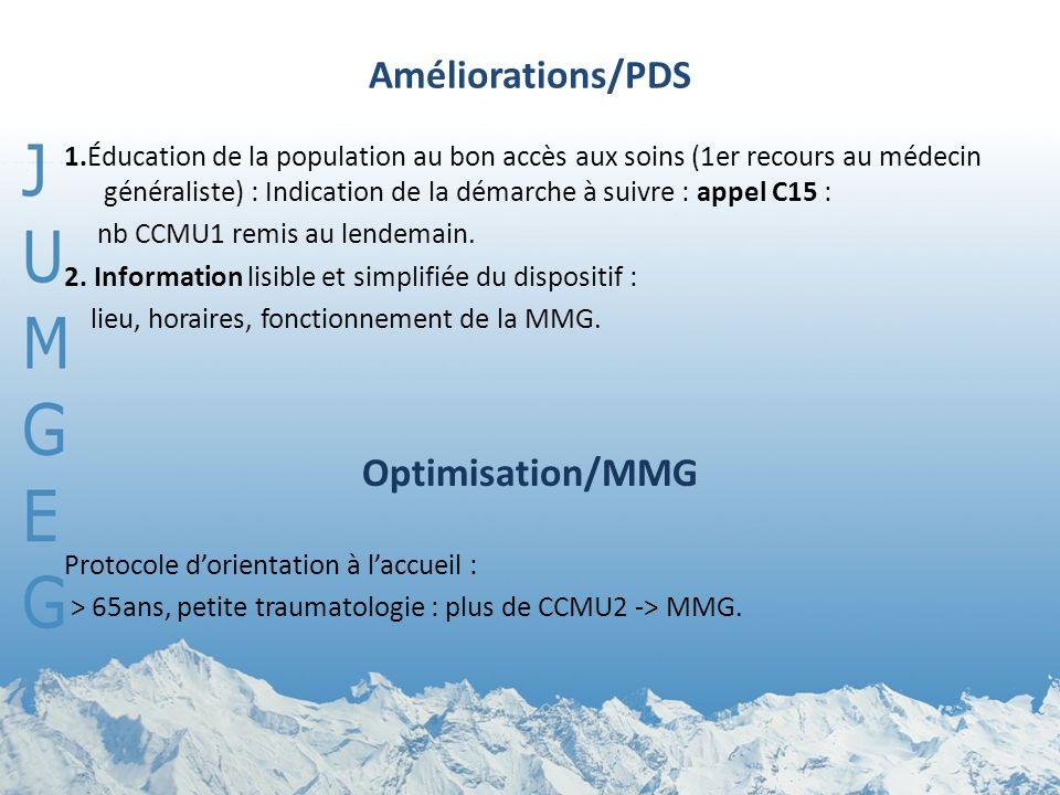 Améliorations/PDS Optimisation/MMG