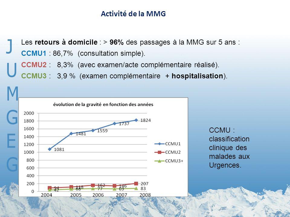 Activité de la MMG Les retours à domicile : > 96% des passages à la MMG sur 5 ans : CCMU1 : 86,7% (consultation simple).
