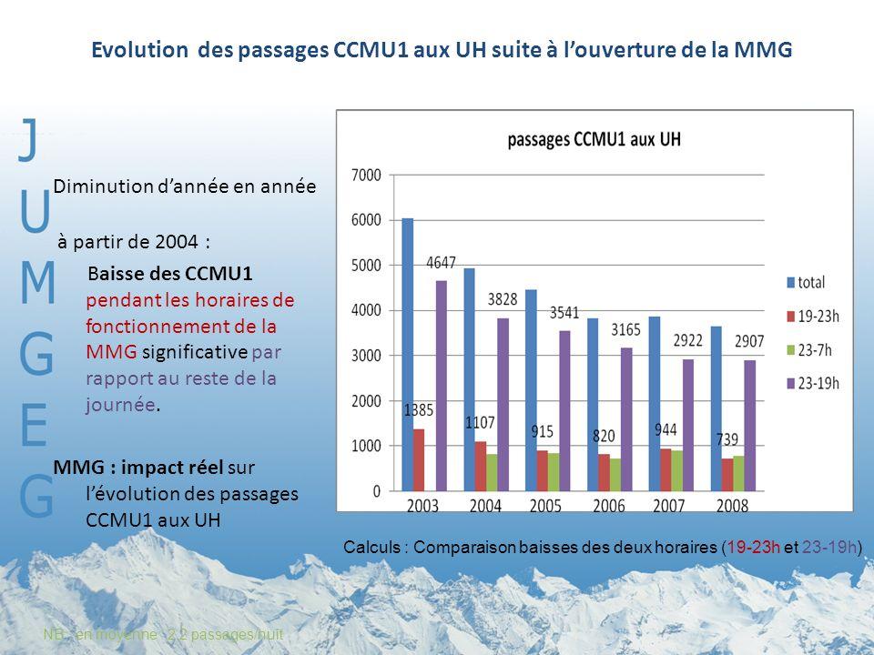 Evolution des passages CCMU1 aux UH suite à l'ouverture de la MMG