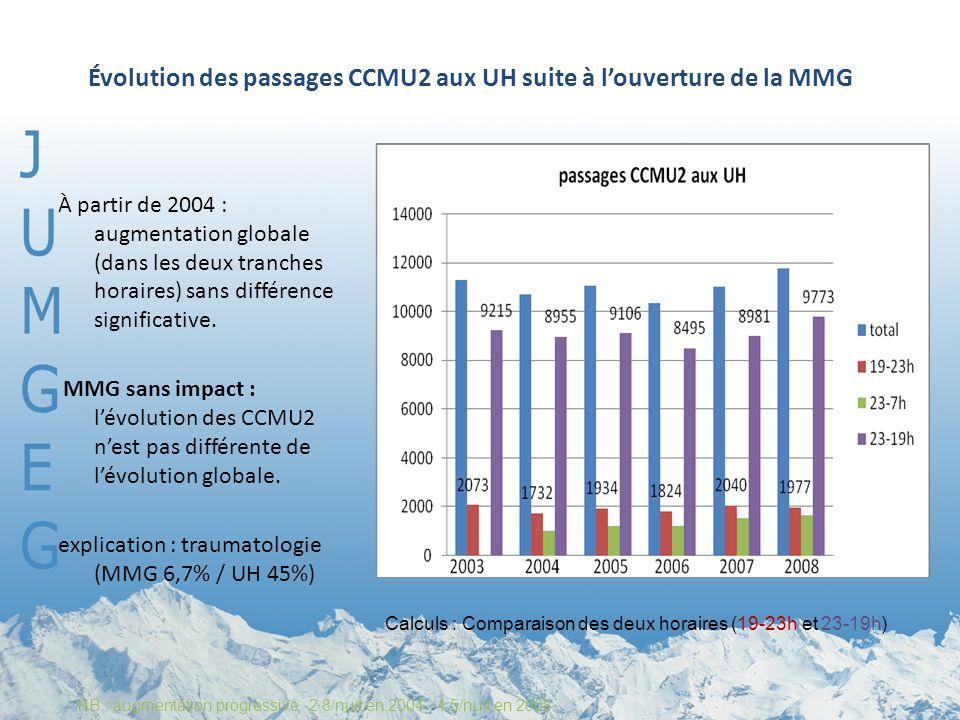Évolution des passages CCMU2 aux UH suite à l'ouverture de la MMG