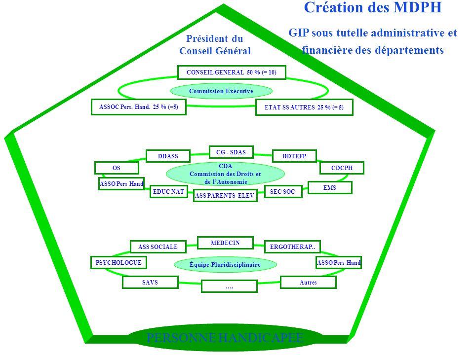 Création des MDPH PERSONNE HANDICAPEE