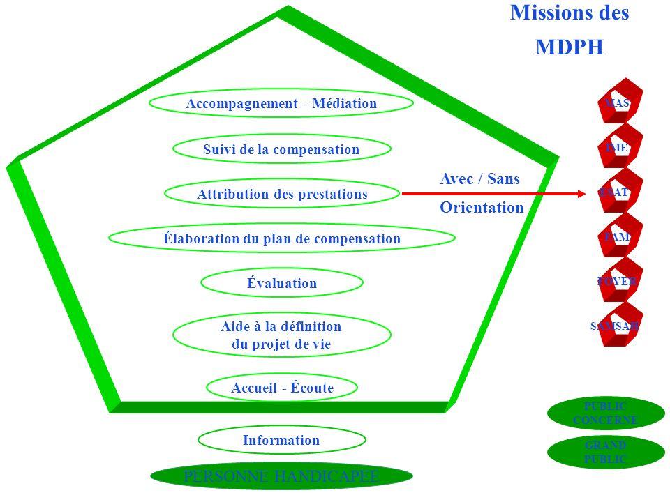 Missions des MDPH Avec / Sans Orientation PERSONNE HANDICAPEE