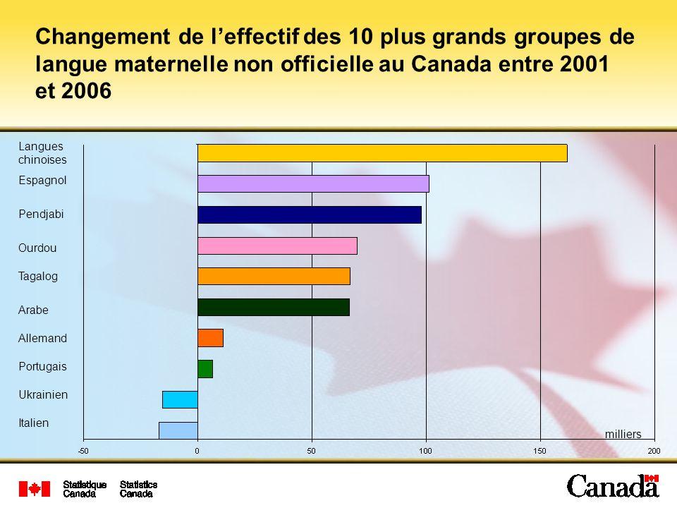 Changement de l'effectif des 10 plus grands groupes de langue maternelle non officielle au Canada entre 2001 et 2006