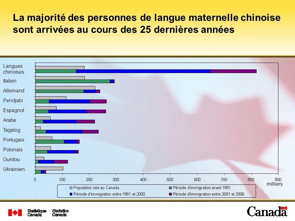 La majorité des personnes de langue maternelle chinoise sont arrivées au cours des 25 dernières années