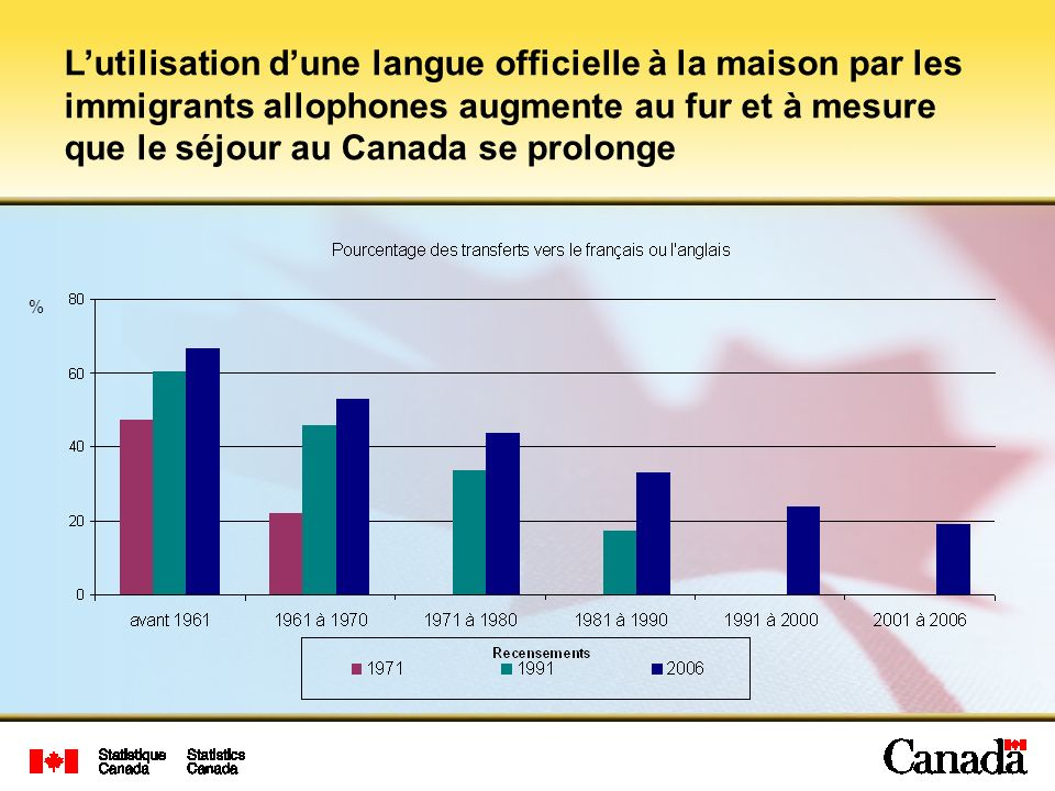 L'utilisation d'une langue officielle à la maison par les immigrants allophones augmente au fur et à mesure que le séjour au Canada se prolonge