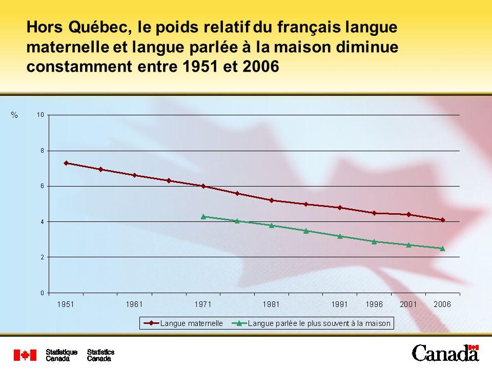 Hors Québec, le poids relatif du français langue maternelle et langue parlée à la maison diminue constamment entre 1951 et 2006