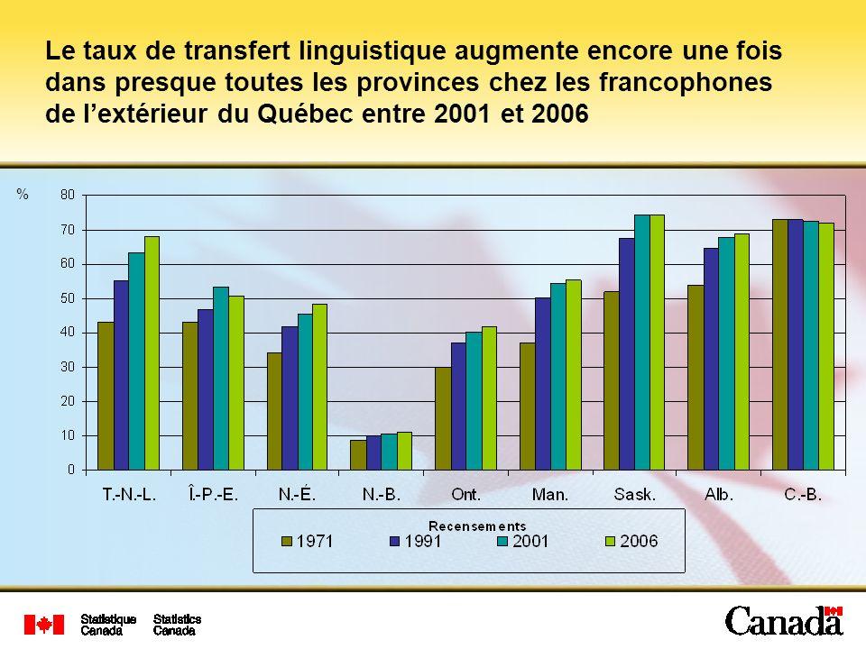 Le taux de transfert linguistique augmente encore une fois dans presque toutes les provinces chez les francophones de l'extérieur du Québec entre 2001 et 2006
