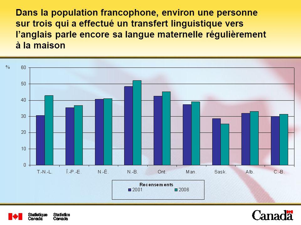 Dans la population francophone, environ une personne sur trois qui a effectué un transfert linguistique vers l'anglais parle encore sa langue maternelle régulièrement à la maison