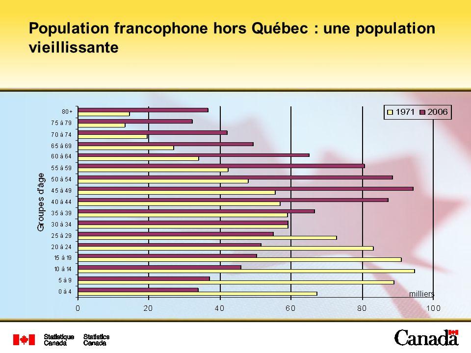 Population francophone hors Québec : une population vieillissante