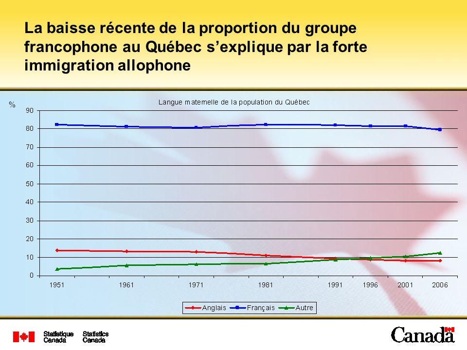 La baisse récente de la proportion du groupe francophone au Québec s'explique par la forte immigration allophone
