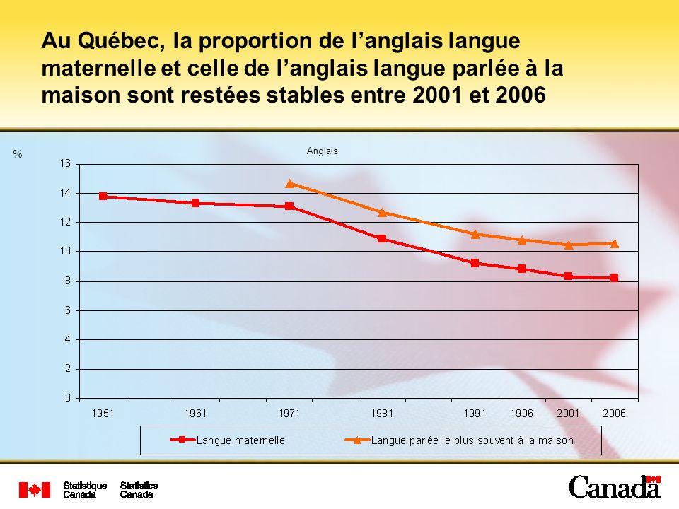 Au Québec, la proportion de l'anglais langue maternelle et celle de l'anglais langue parlée à la maison sont restées stables entre 2001 et 2006