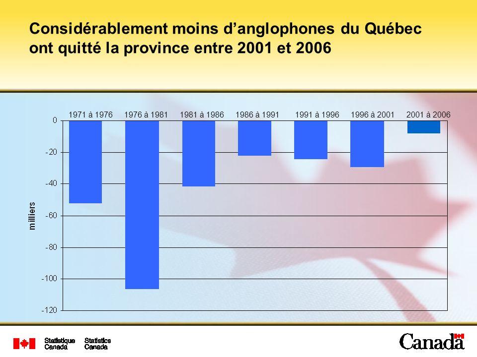 Considérablement moins d'anglophones du Québec ont quitté la province entre 2001 et 2006