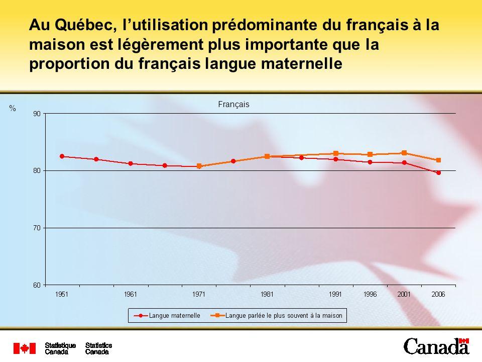 Au Québec, l'utilisation prédominante du français à la maison est légèrement plus importante que la proportion du français langue maternelle