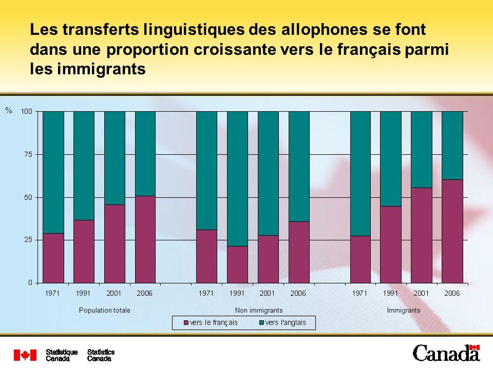 Les transferts linguistiques des allophones se font dans une proportion croissante vers le français parmi les immigrants