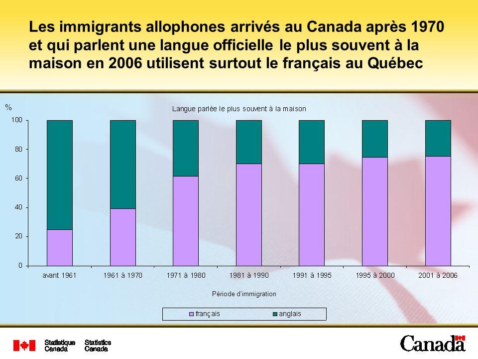 Les immigrants allophones arrivés au Canada après 1970 et qui parlent une langue officielle le plus souvent à la maison en 2006 utilisent surtout le français au Québec