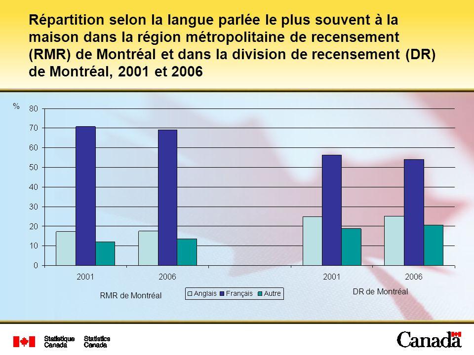 Répartition selon la langue parlée le plus souvent à la maison dans la région métropolitaine de recensement (RMR) de Montréal et dans la division de recensement (DR) de Montréal, 2001 et 2006
