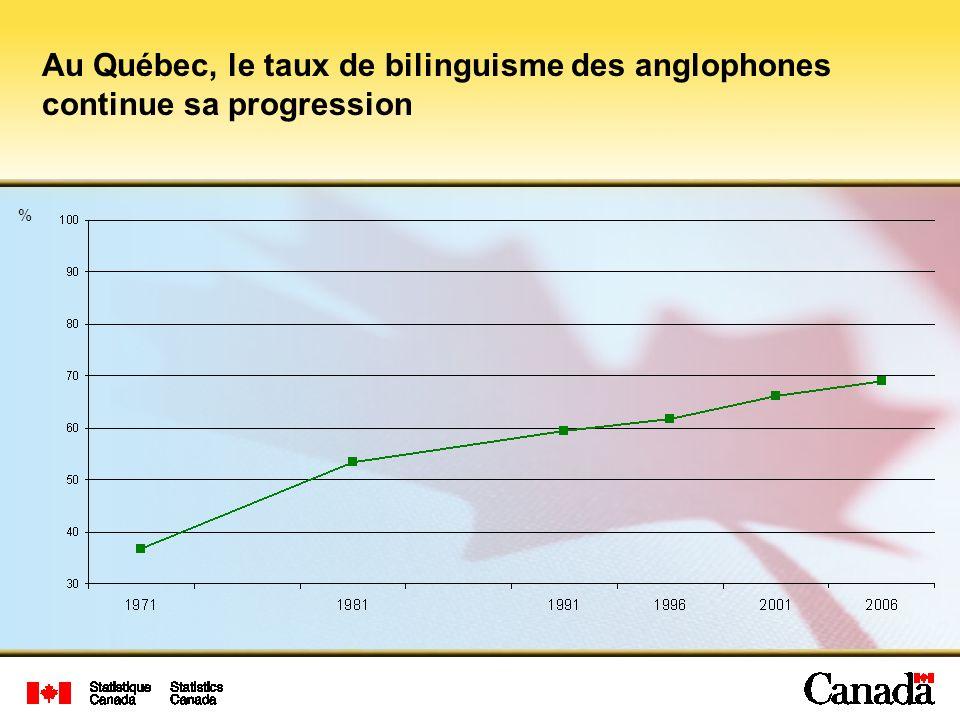 Au Québec, le taux de bilinguisme des anglophones continue sa progression