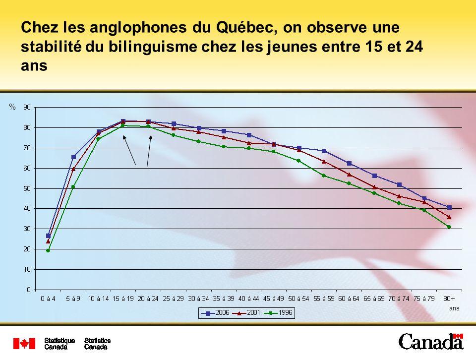 Chez les anglophones du Québec, on observe une stabilité du bilinguisme chez les jeunes entre 15 et 24 ans