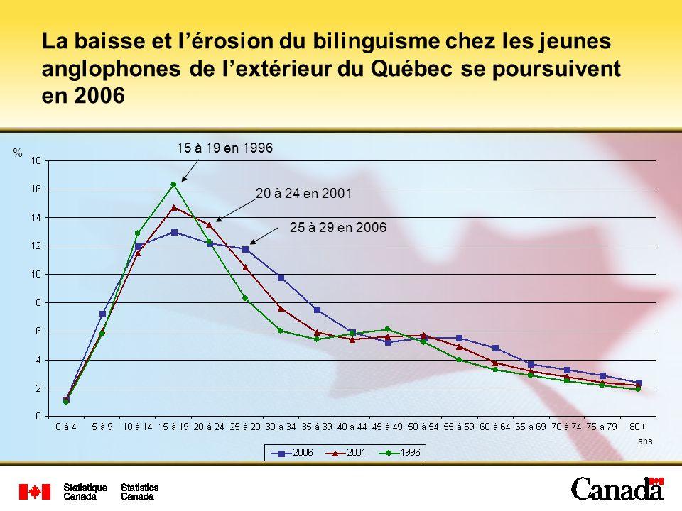 La baisse et l'érosion du bilinguisme chez les jeunes anglophones de l'extérieur du Québec se poursuivent en 2006