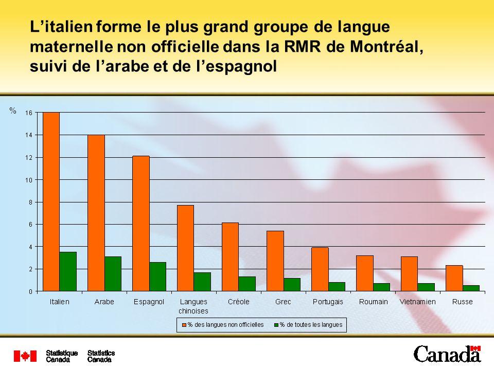 L'italien forme le plus grand groupe de langue maternelle non officielle dans la RMR de Montréal, suivi de l'arabe et de l'espagnol