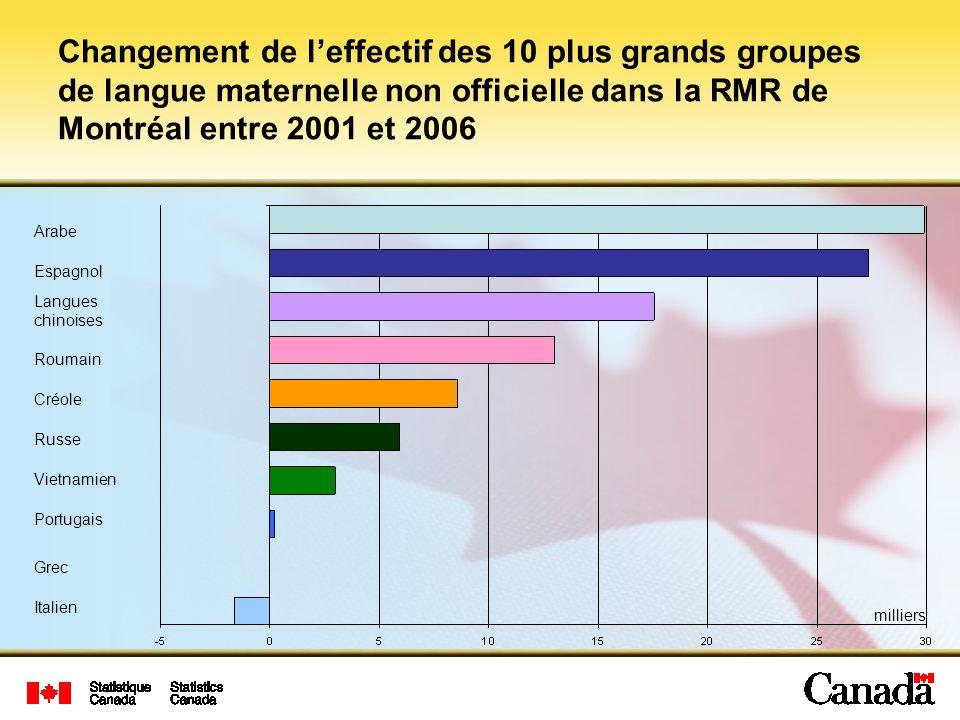 Changement de l'effectif des 10 plus grands groupes de langue maternelle non officielle dans la RMR de Montréal entre 2001 et 2006