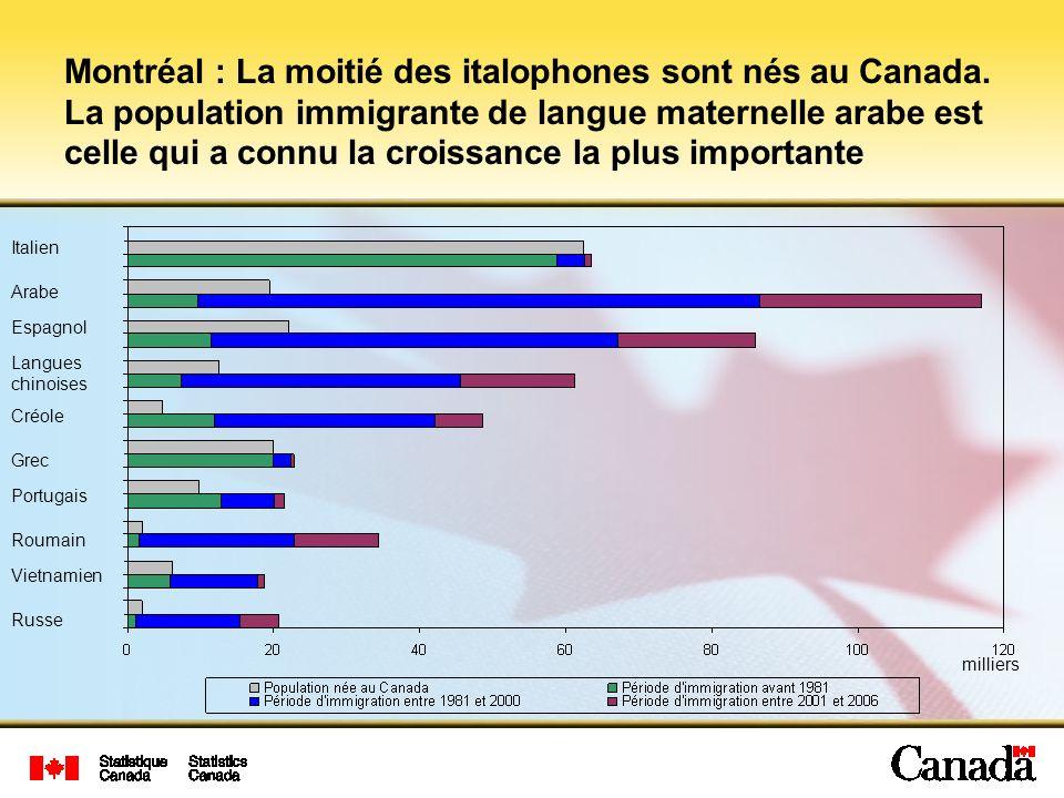 Montréal : La moitié des italophones sont nés au Canada