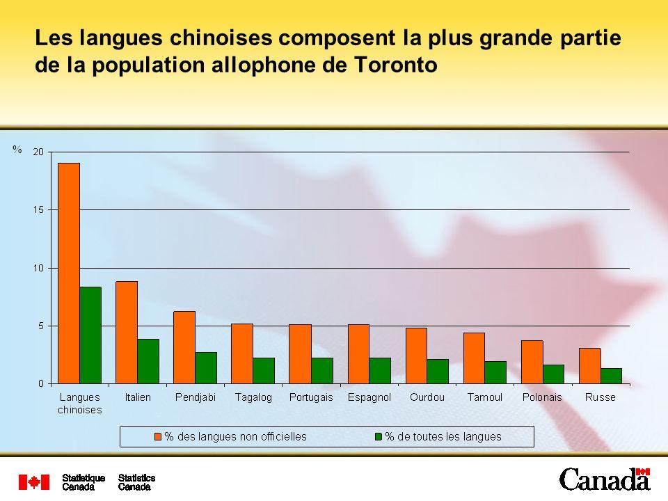 Les langues chinoises composent la plus grande partie de la population allophone de Toronto