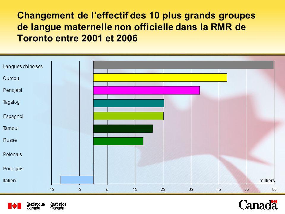 Changement de l'effectif des 10 plus grands groupes de langue maternelle non officielle dans la RMR de Toronto entre 2001 et 2006